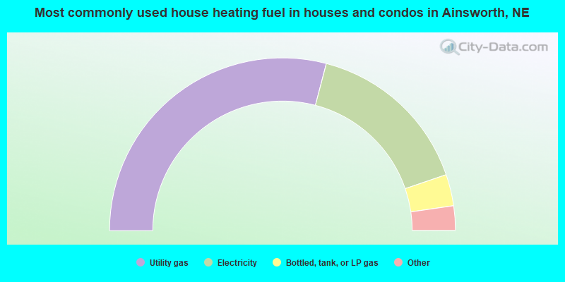 Most commonly used house heating fuel in houses and condos in Ainsworth, NE