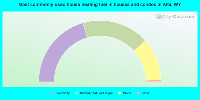 Most commonly used house heating fuel in houses and condos in Alta, WY