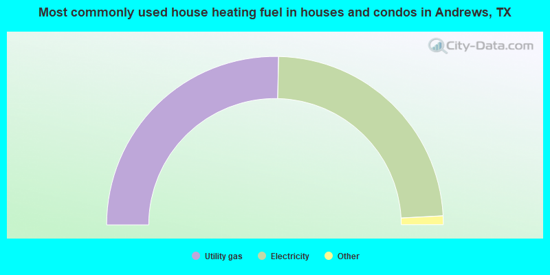 Most commonly used house heating fuel in houses and condos in Andrews, TX