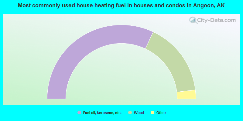 Most commonly used house heating fuel in houses and condos in Angoon, AK