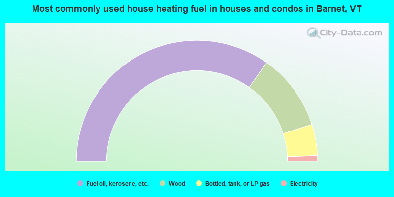 Most commonly used house heating fuel in houses and condos in Barnet, VT