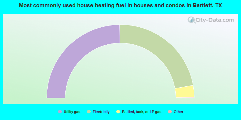 Most commonly used house heating fuel in houses and condos in Bartlett, TX