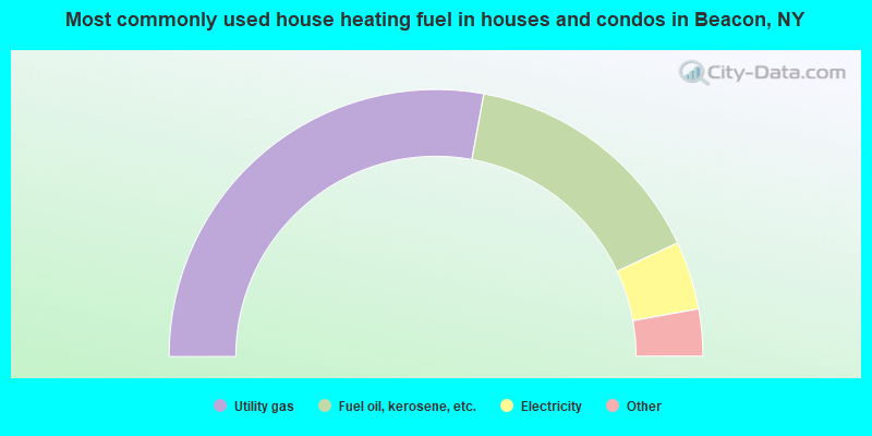 Most commonly used house heating fuel in houses and condos in Beacon, NY