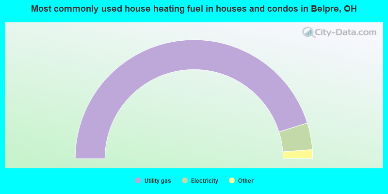 Most commonly used house heating fuel in houses and condos in Belpre, OH