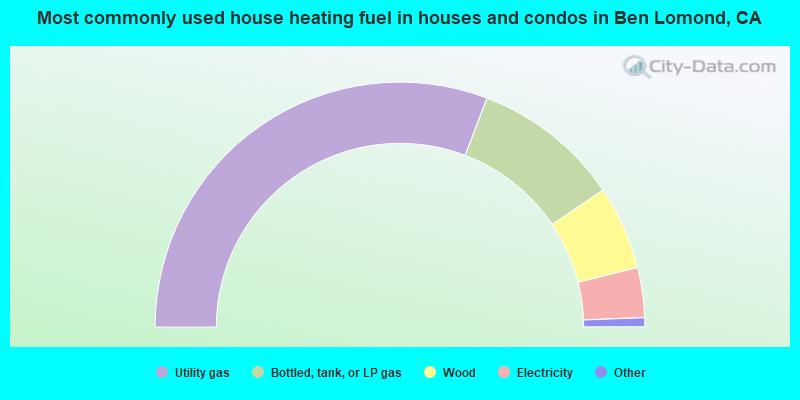 Most commonly used house heating fuel in houses and condos in Ben Lomond, CA