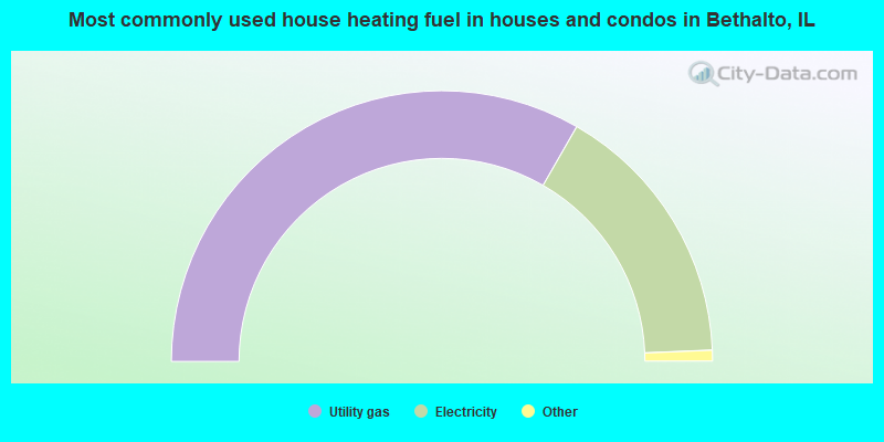 Most commonly used house heating fuel in houses and condos in Bethalto, IL
