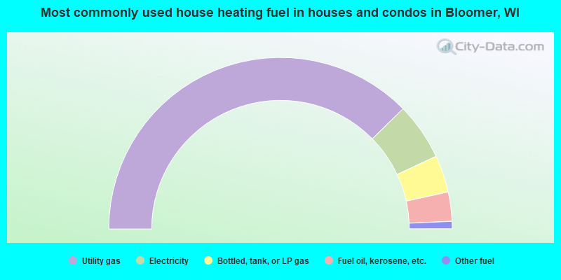 Most commonly used house heating fuel in houses and condos in Bloomer, WI