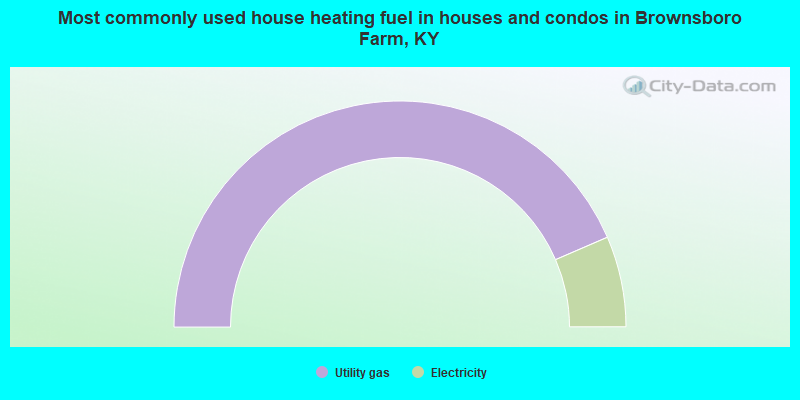 Most commonly used house heating fuel in houses and condos in Brownsboro Farm, KY