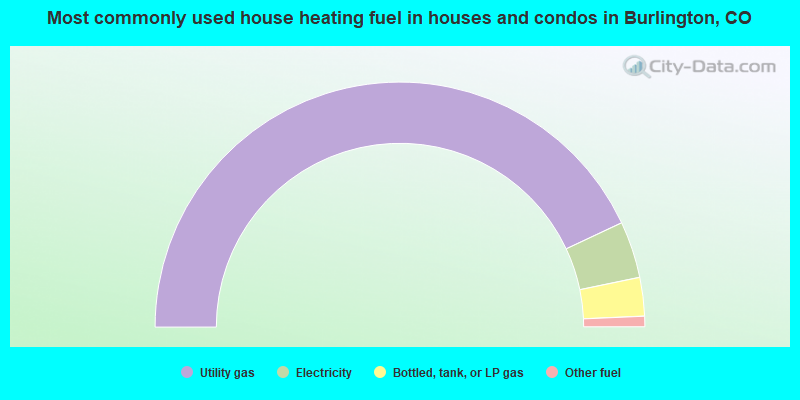 Most commonly used house heating fuel in houses and condos in Burlington, CO