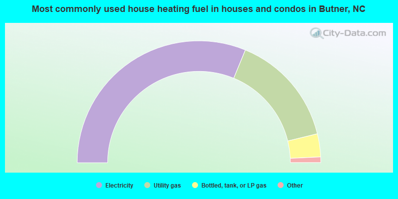 Most commonly used house heating fuel in houses and condos in Butner, NC