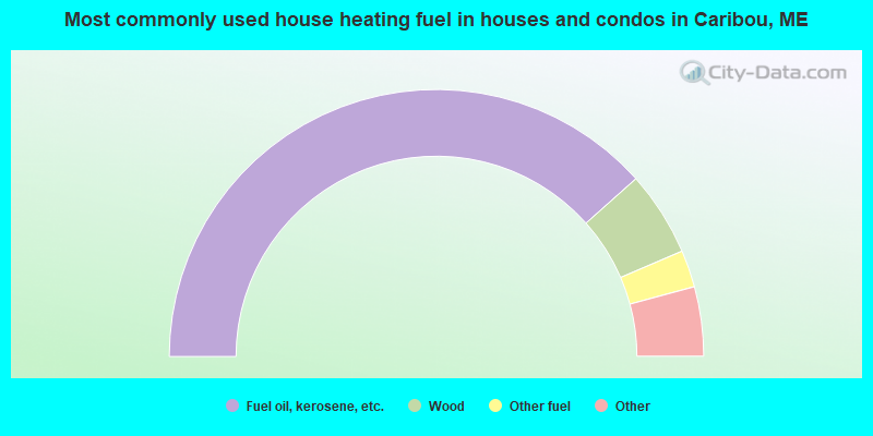 Most commonly used house heating fuel in houses and condos in Caribou, ME