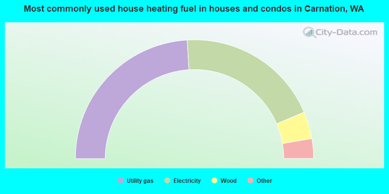 Most commonly used house heating fuel in houses and condos in Carnation, WA