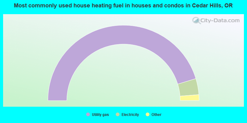 Most commonly used house heating fuel in houses and condos in Cedar Hills, OR