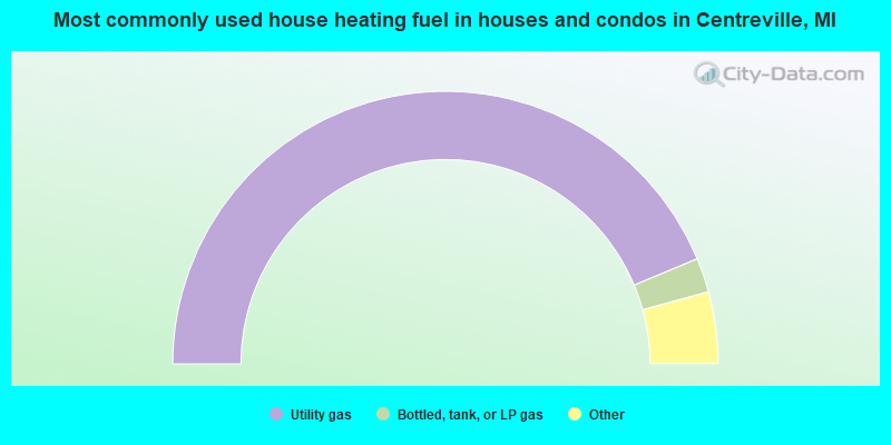 Most commonly used house heating fuel in houses and condos in Centreville, MI