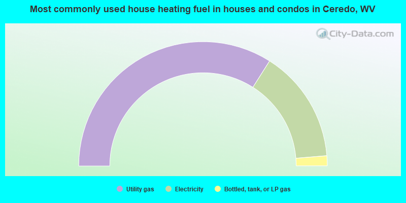 Most commonly used house heating fuel in houses and condos in Ceredo, WV