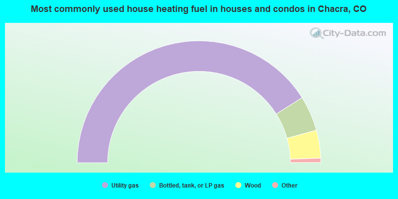Most commonly used house heating fuel in houses and condos in Chacra, CO
