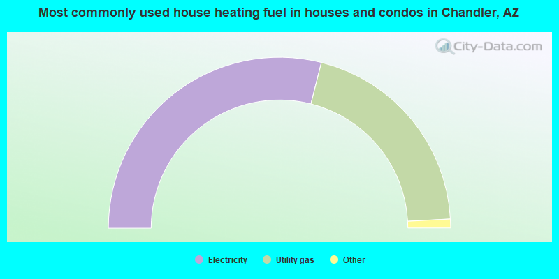 Most commonly used house heating fuel in houses and condos in Chandler, AZ