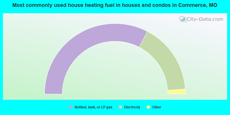 Most commonly used house heating fuel in houses and condos in Commerce, MO