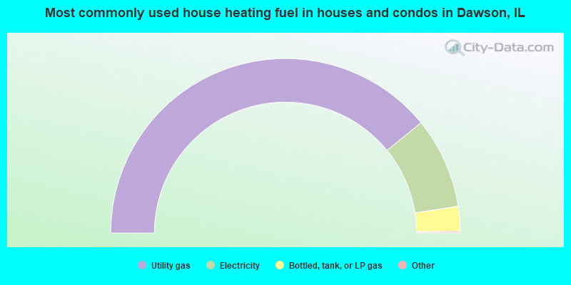 Most commonly used house heating fuel in houses and condos in Dawson, IL