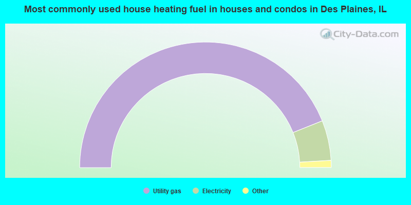Most commonly used house heating fuel in houses and condos in Des Plaines, IL