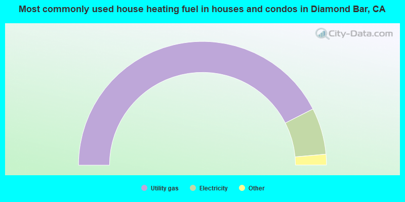 Most commonly used house heating fuel in houses and condos in Diamond Bar, CA