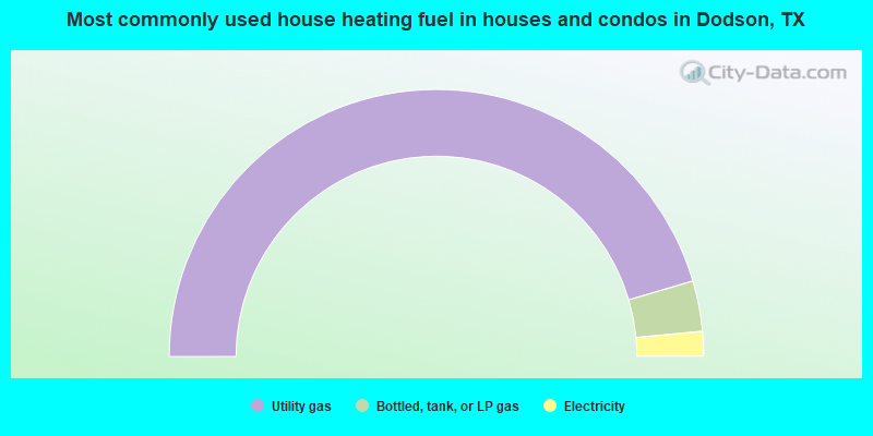 Most commonly used house heating fuel in houses and condos in Dodson, TX