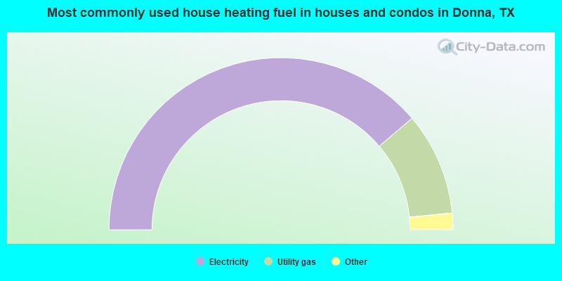 Most commonly used house heating fuel in houses and condos in Donna, TX