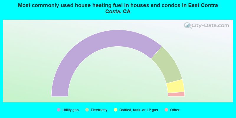 Most commonly used house heating fuel in houses and condos in East Contra Costa, CA