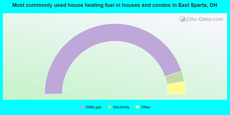 Most commonly used house heating fuel in houses and condos in East Sparta, OH