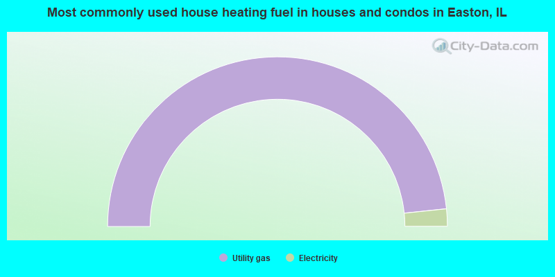 Most commonly used house heating fuel in houses and condos in Easton, IL