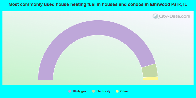 Most commonly used house heating fuel in houses and condos in Elmwood Park, IL