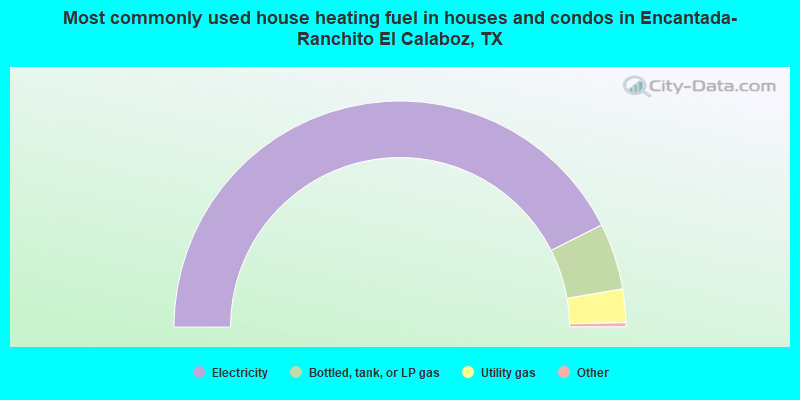 Most commonly used house heating fuel in houses and condos in Encantada-Ranchito El Calaboz, TX