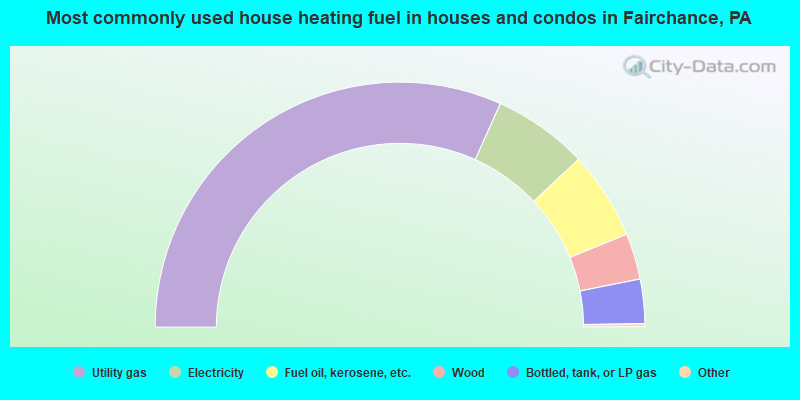 Most commonly used house heating fuel in houses and condos in Fairchance, PA