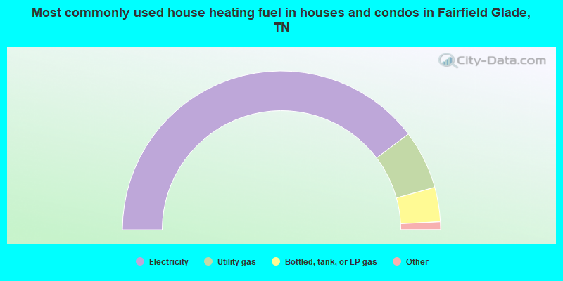 Most commonly used house heating fuel in houses and condos in Fairfield Glade, TN