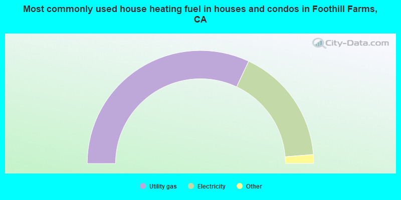 Most commonly used house heating fuel in houses and condos in Foothill Farms, CA