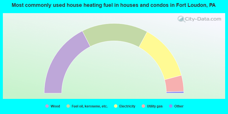 Most commonly used house heating fuel in houses and condos in Fort Loudon, PA