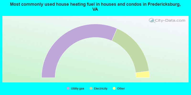 Most commonly used house heating fuel in houses and condos in Fredericksburg, VA