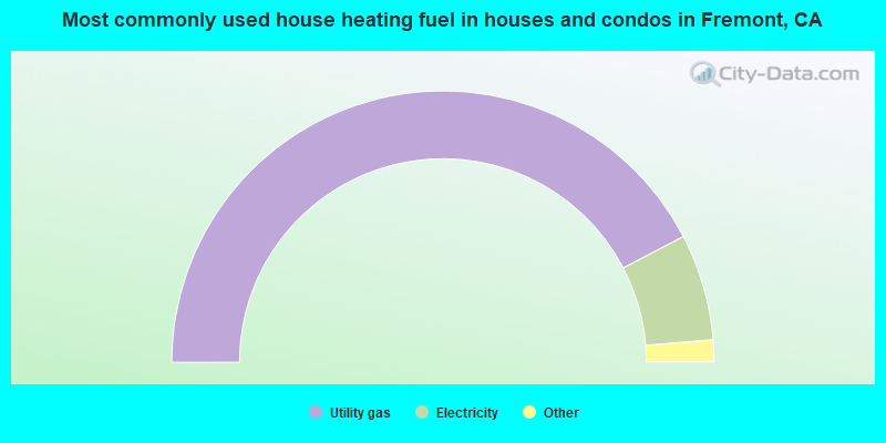 Most commonly used house heating fuel in houses and condos in Fremont, CA