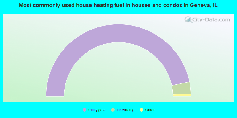 Most commonly used house heating fuel in houses and condos in Geneva, IL