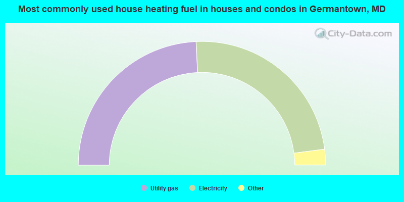 Most commonly used house heating fuel in houses and condos in Germantown, MD