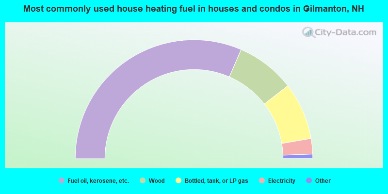 Most commonly used house heating fuel in houses and condos in Gilmanton, NH