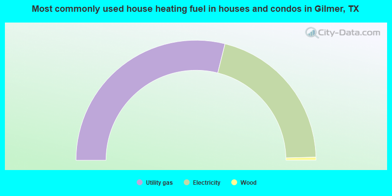 Most commonly used house heating fuel in houses and condos in Gilmer, TX
