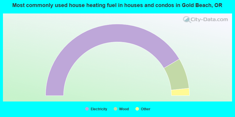 Most commonly used house heating fuel in houses and condos in Gold Beach, OR