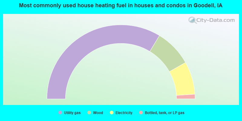 Most commonly used house heating fuel in houses and condos in Goodell, IA