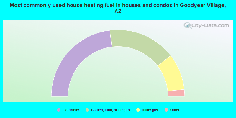 Most commonly used house heating fuel in houses and condos in Goodyear Village, AZ