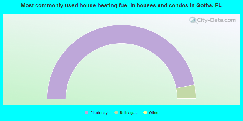 Most commonly used house heating fuel in houses and condos in Gotha, FL