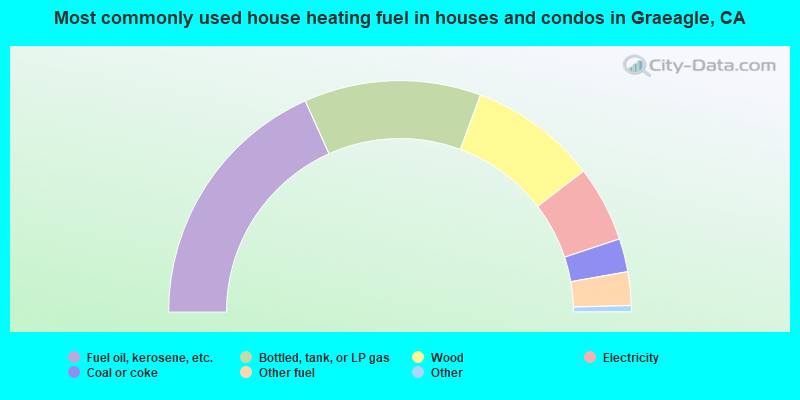 Most commonly used house heating fuel in houses and condos in Graeagle, CA