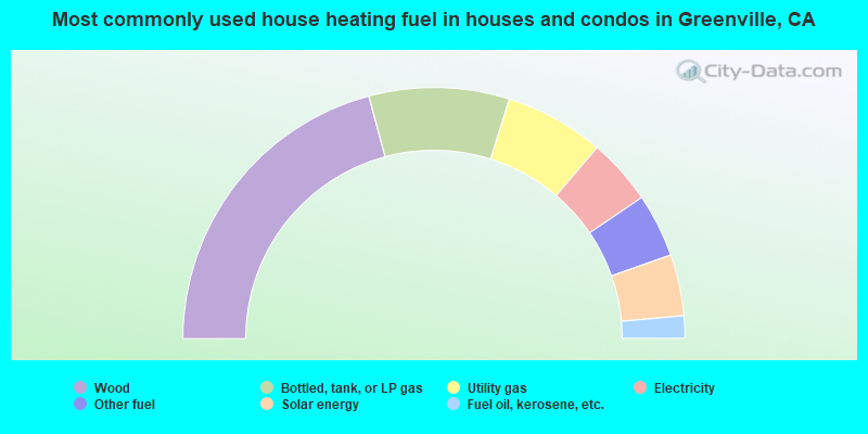 Most commonly used house heating fuel in houses and condos in Greenville, CA