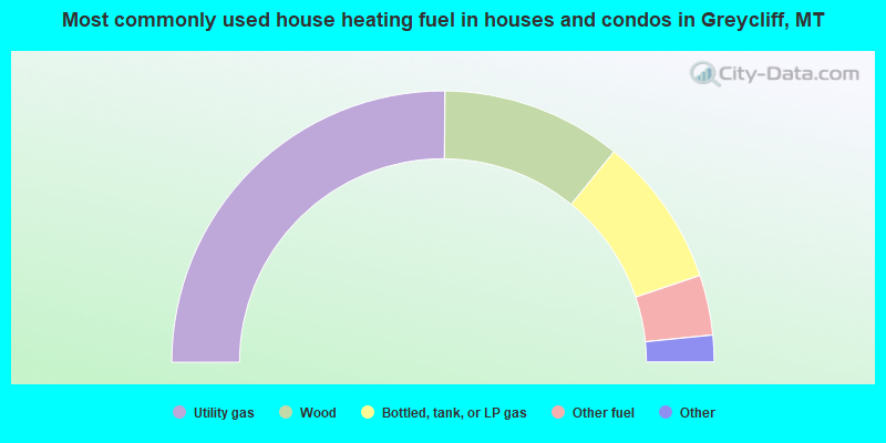 Most commonly used house heating fuel in houses and condos in Greycliff, MT