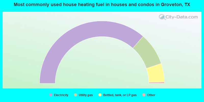 Most commonly used house heating fuel in houses and condos in Groveton, TX